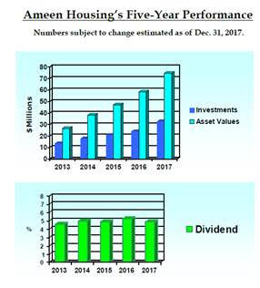 Asset Dividends Graph 2017